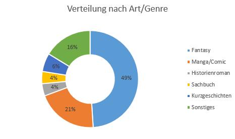 art_genre